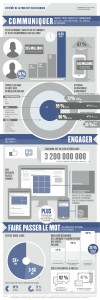 Power of Facebook [Info graphic] French