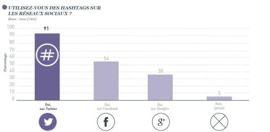 hashtags-reseaux-sociaux-550x269