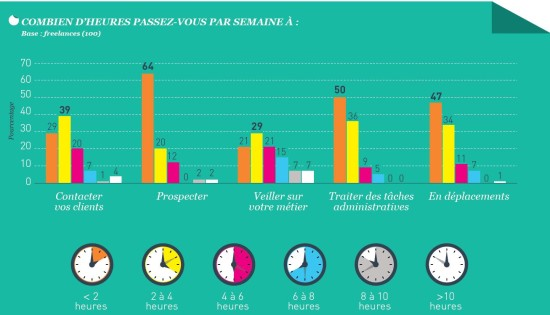 quotidien-freelance-550x315