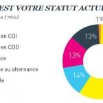 Community management en France: un métier 2.0 pur et dur