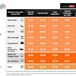Et le taux de conversion des ecommerces en France en 2013 était …