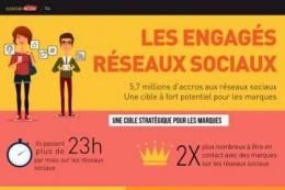 Qui sont les engagés sur les réseaux sociaux ?